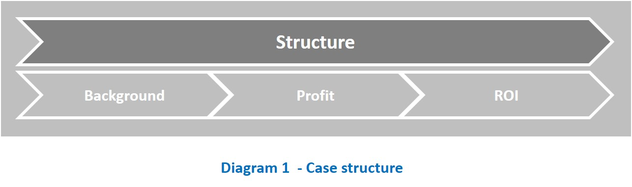 firmsize and profitability How to analyze profitability  how to analyze the information below on constructing a common size income statement will not be of much relevance.