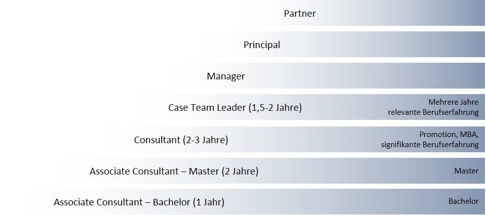 Karriere bei Bain & Company | Bewerbung & Interview-Ablauf