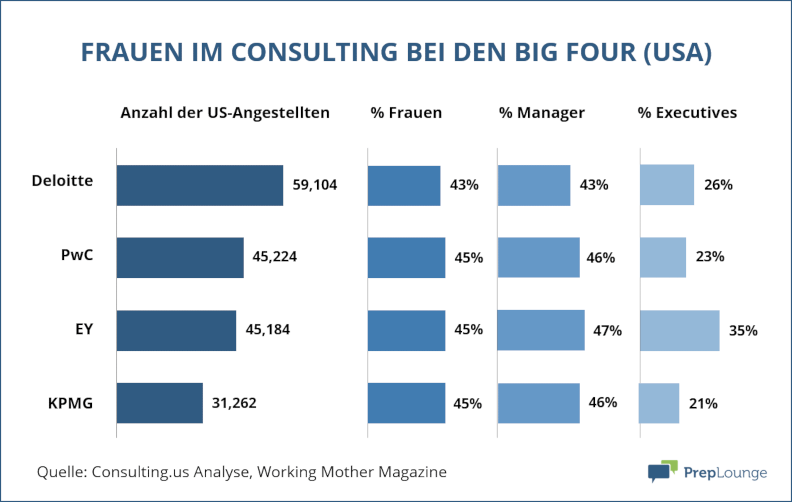 Frauenanteil Consulting Big Four