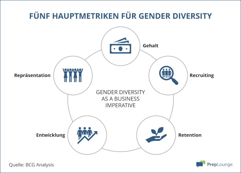Fünf Hauptkriterien für Gender Diversity