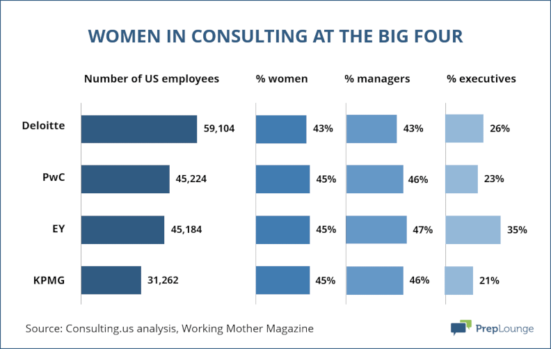 Women in Consulting at Big Four