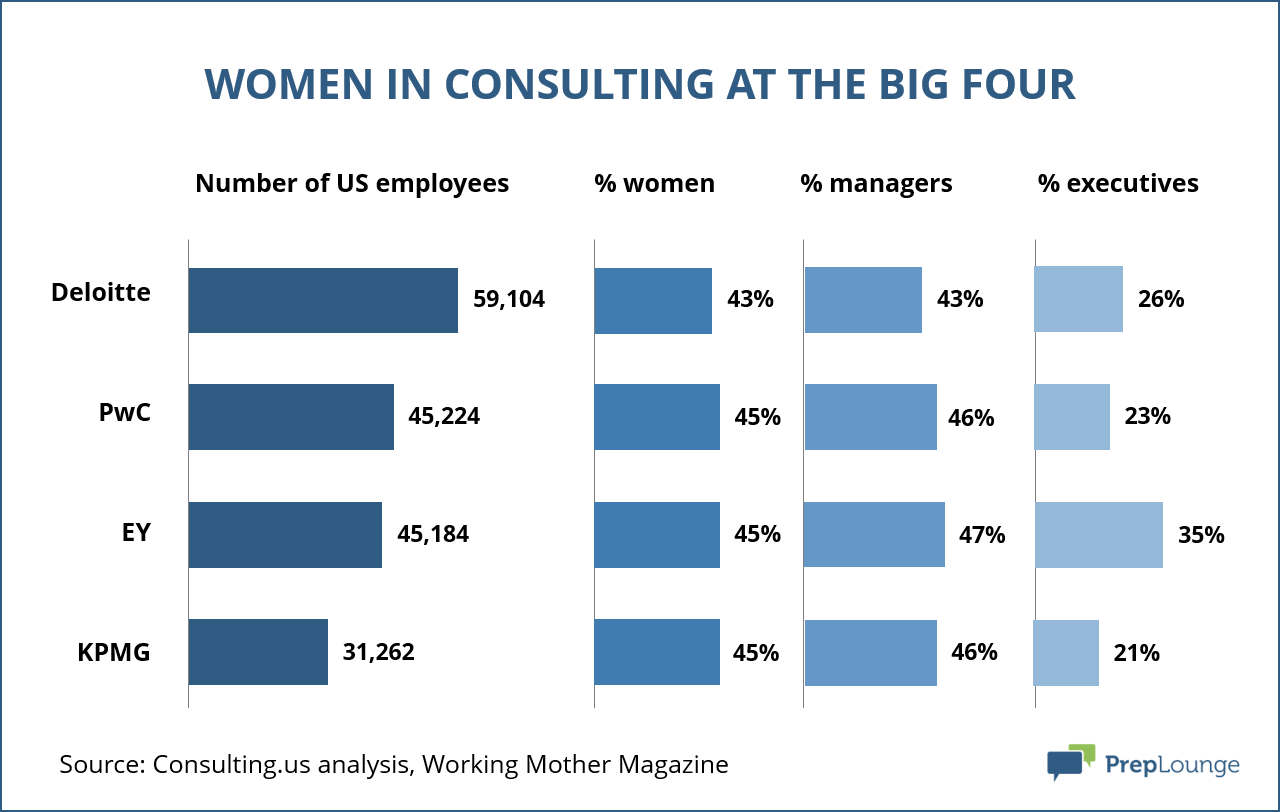 Graph share of women in consulting at the big four