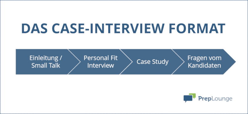 Case-Interview Format