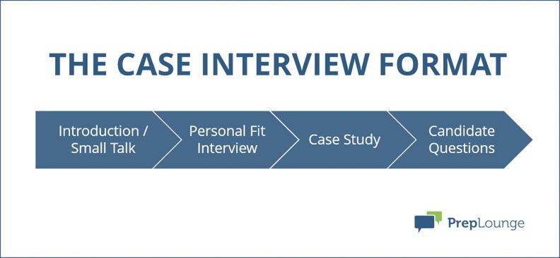 Case Interview Format