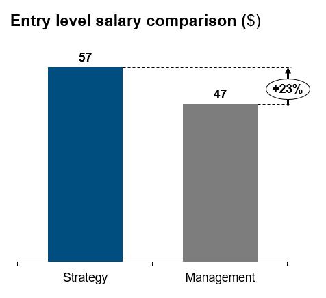 Salary comparison management vs strategy