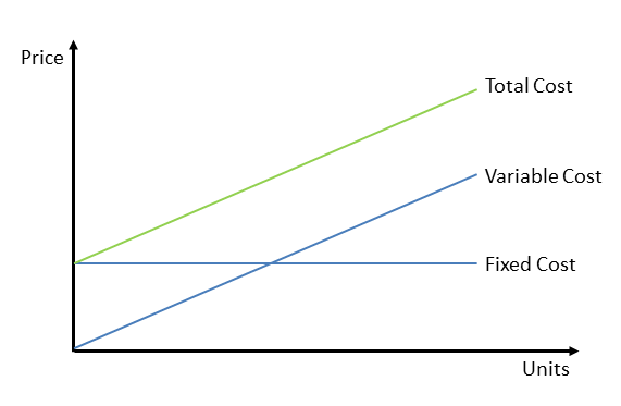 Difference variable fixed costs