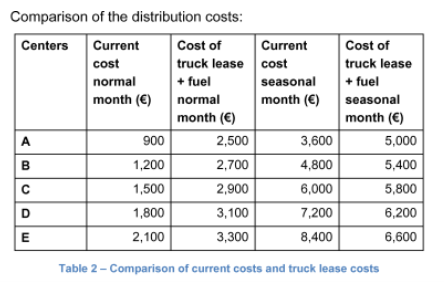 Comparison of the distribution costs