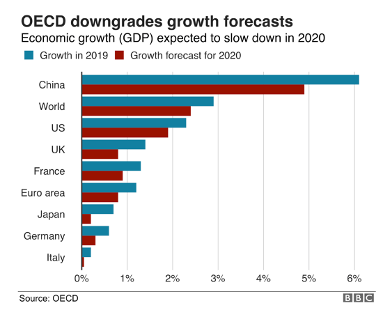 graph economic growth 2020