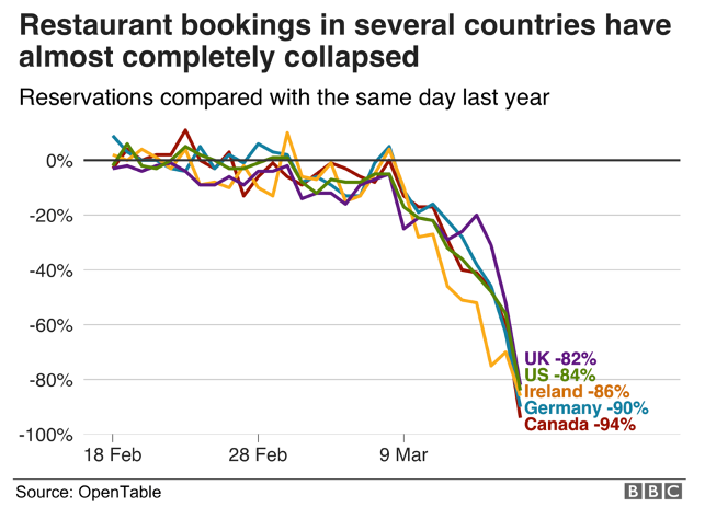 graph restaurant and tourism industry due to coronavirus