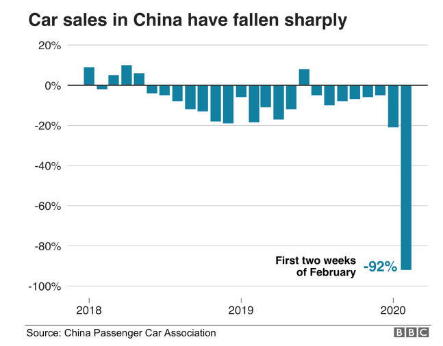 graph car sales in china after coronavirus