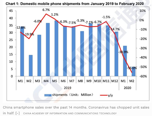 graph domestic mobile phone shipments