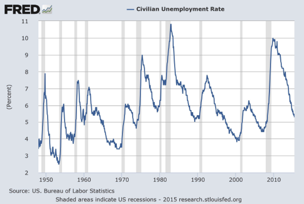 graph unemployment rate coronavirus