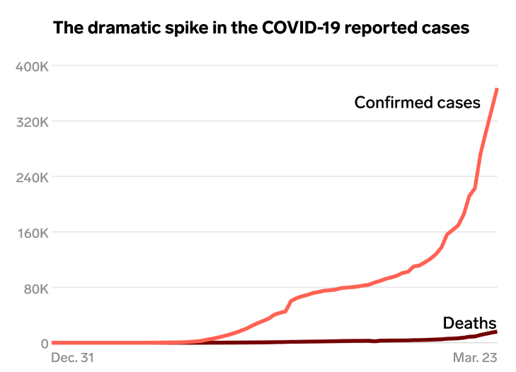 graph dramatic spike coronavirus infections