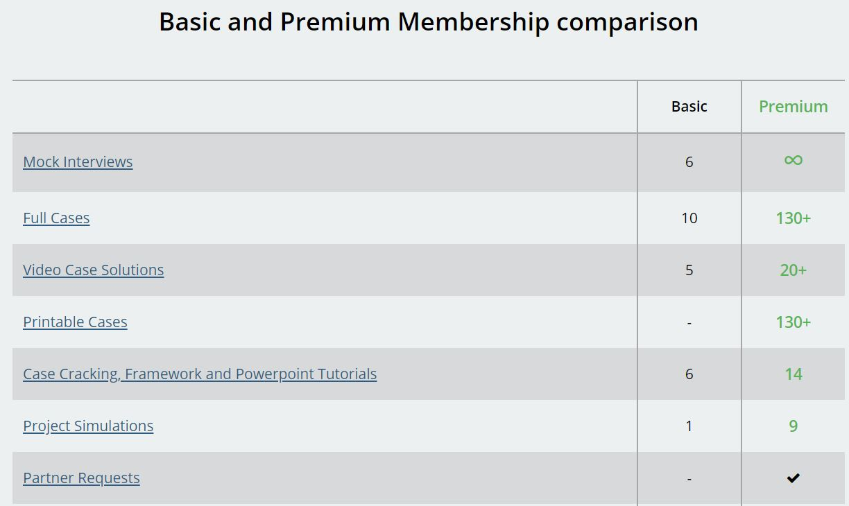 PrepLounge Premium vs Basic Membership